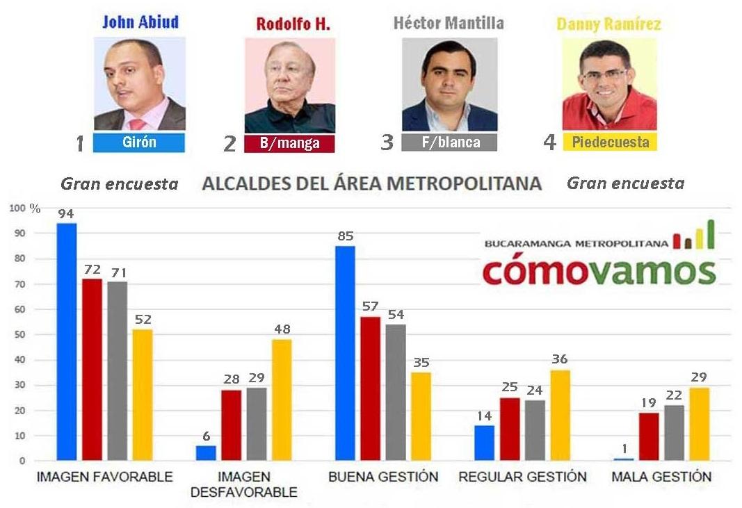 Encuesta: Aunque bajó el optimismo ciudadano, alcalde Rodolfo se mantiene  | EL FRENTE