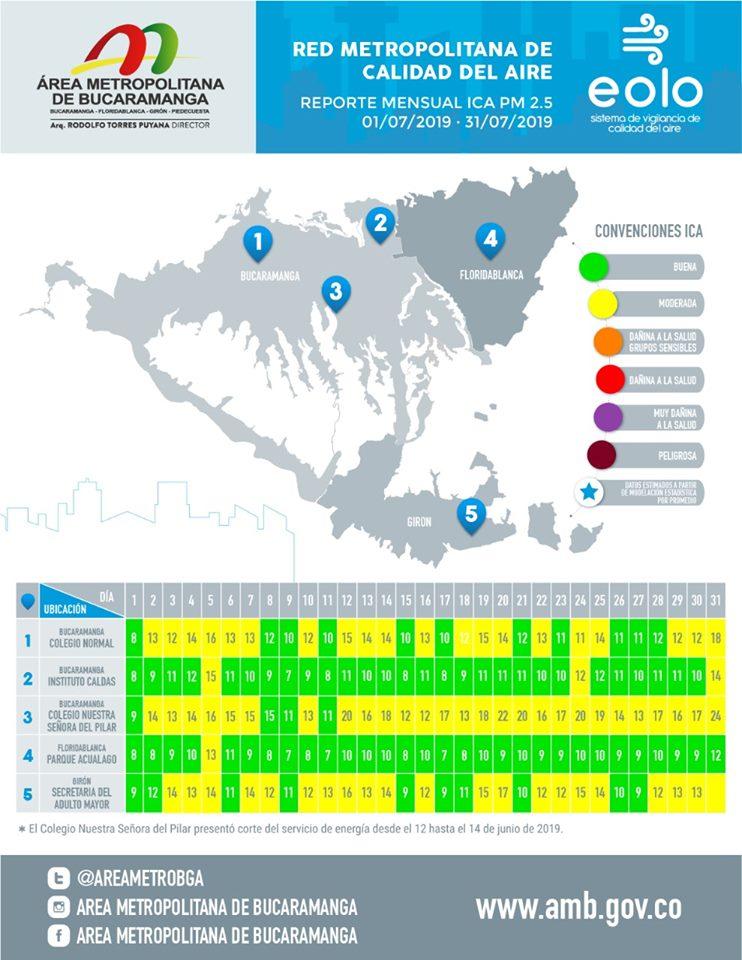 Así estuvo la calidad del aire en el mes de julio | EL FRENTE