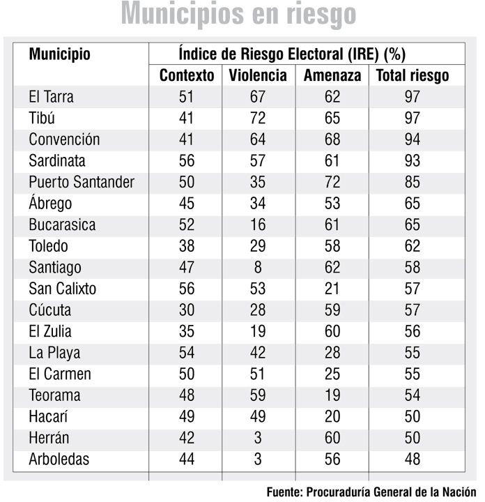 En riesgo electoral se encuentra Norte de Santander    EL FRENTE