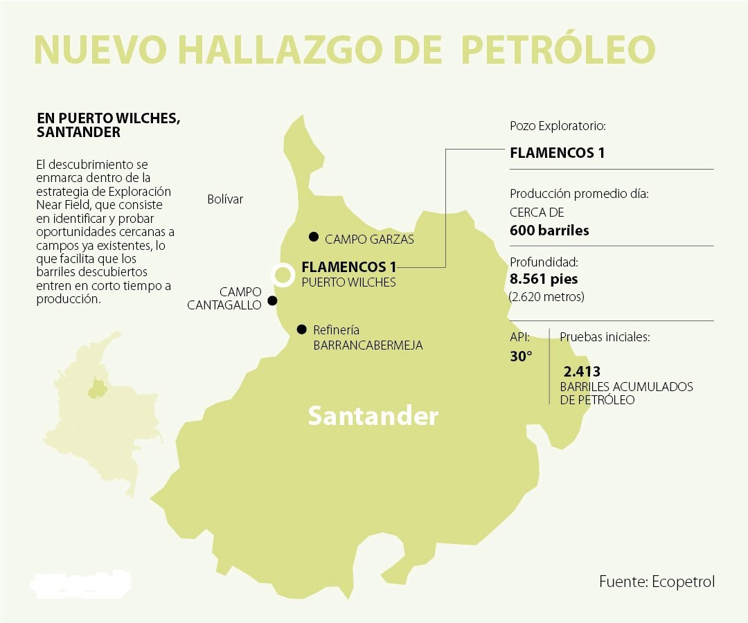 Ecopetrol reportó un nuevo hallazgo en Santander. Puerto Wilches tiene yacimiento petrolero  | Local | Economía | EL FRENTE