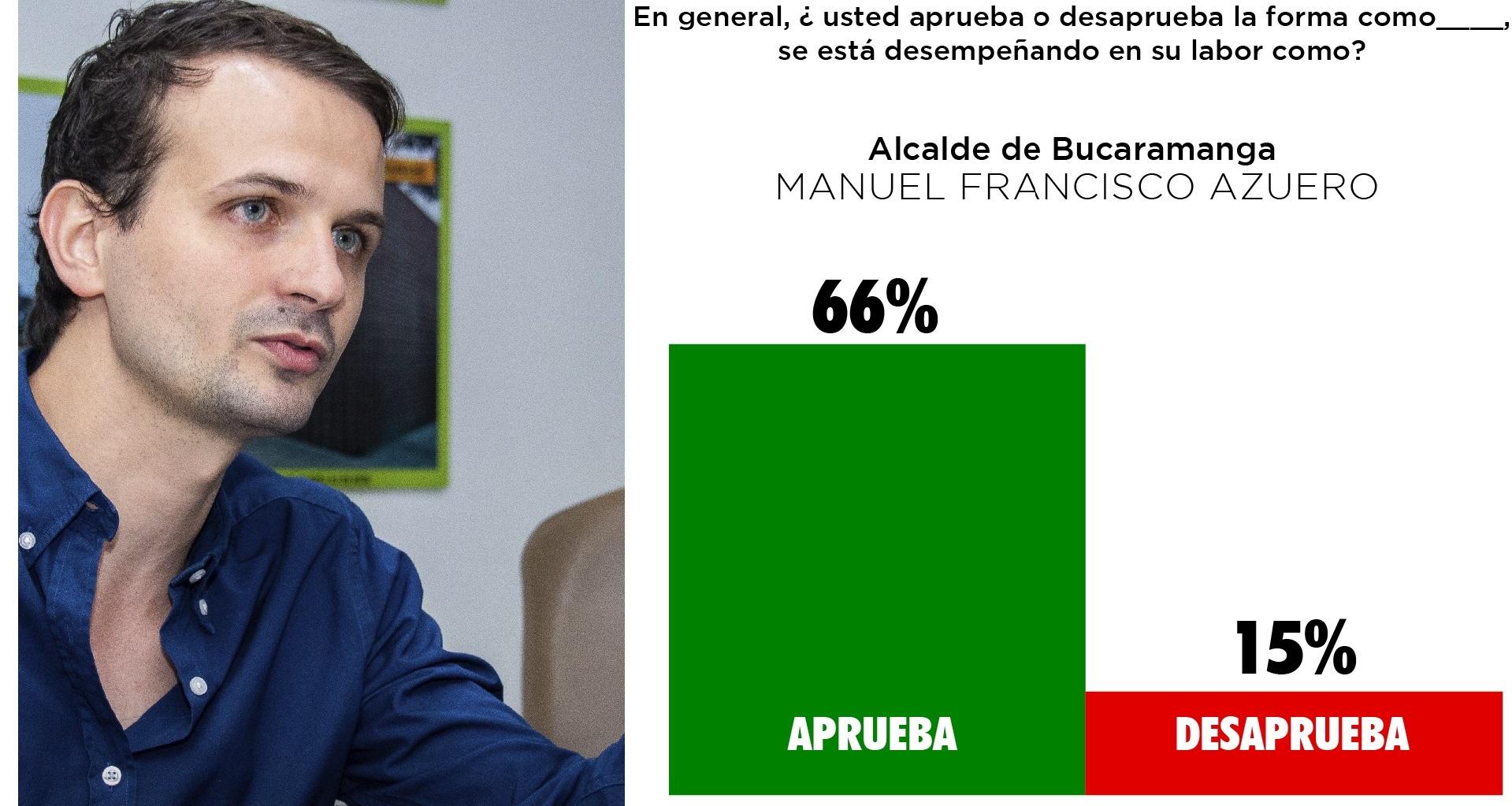 Manolo logra aprobación de su gestión en las encuestas  | Local | Política | EL FRENTE