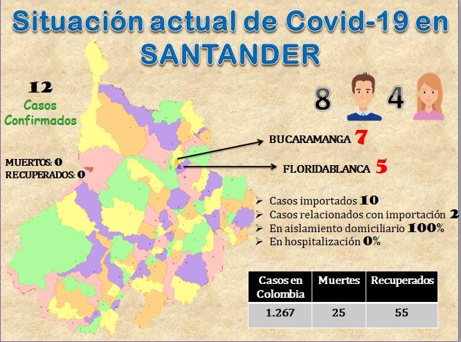 Santander sigue en 12 casos positivos, en Colombia se registraron 6 fallecimientos más | Colombia | EL FRENTE